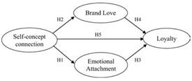 نقش میانجی عشق به برند در رابطه ارتباط مفهومی و وفاداری به برند