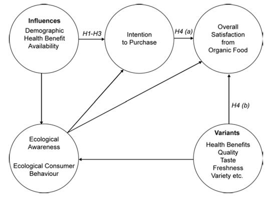 شکل 1- مدل عوامل تعیین کننده رفتار مصرف کننده و قصد خرید او در محصولات غذایی ارگانیک