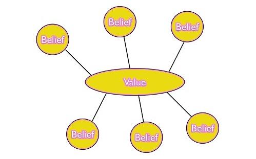 اصول باورها و ارزش ها، پیام های هوشمند و پیش فرض ها در مهندسی ذهن و ان ال پی در بازاریابی، تبلیغات و ارتباطات
