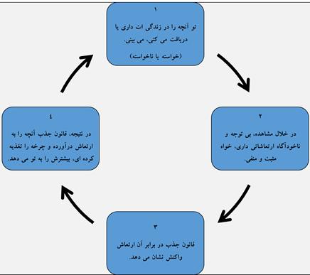 چرخه ی واقعیت (جذب ناآگاهانه)