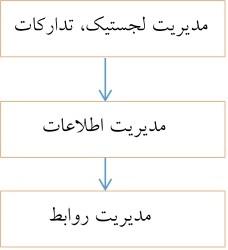 اجرای مدیریت زنجیره تامین