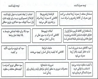 سلسله مراتب محصول در اسلام و کاربردهای آنها برای رویهها و مصرفکنندگان