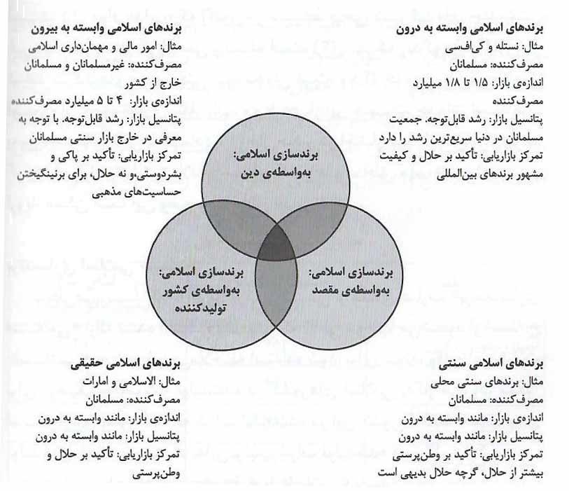 طبقهبندی برندسازی اسلامی