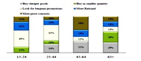 توصیف استراتژیهای فعال بازاریابی در دوره پسارکود