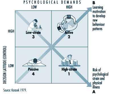 مدل کنترل -تقاضا
