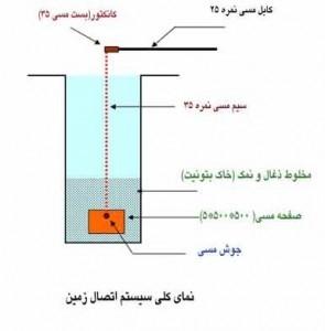 سیستم اتصال زمین