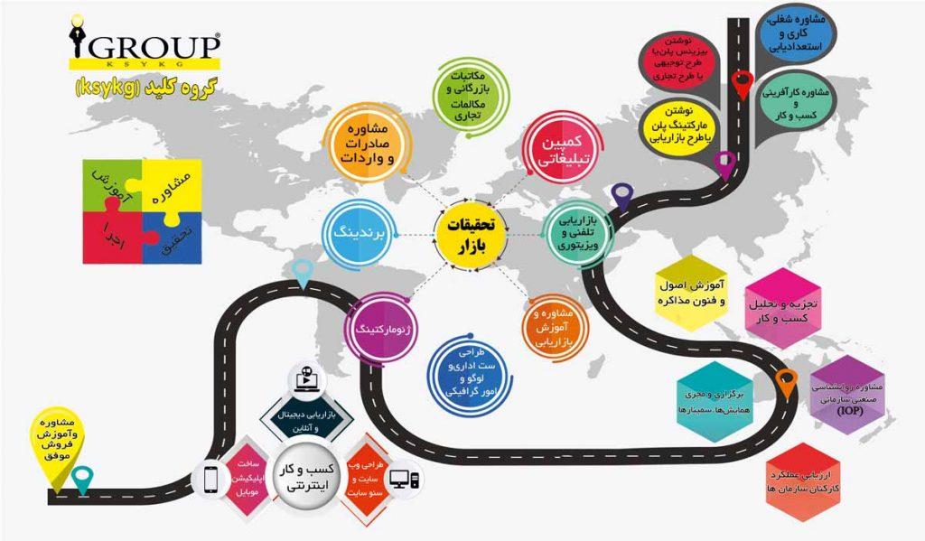 نقشه راه جامع خدمات گروه کلید (ksykg)