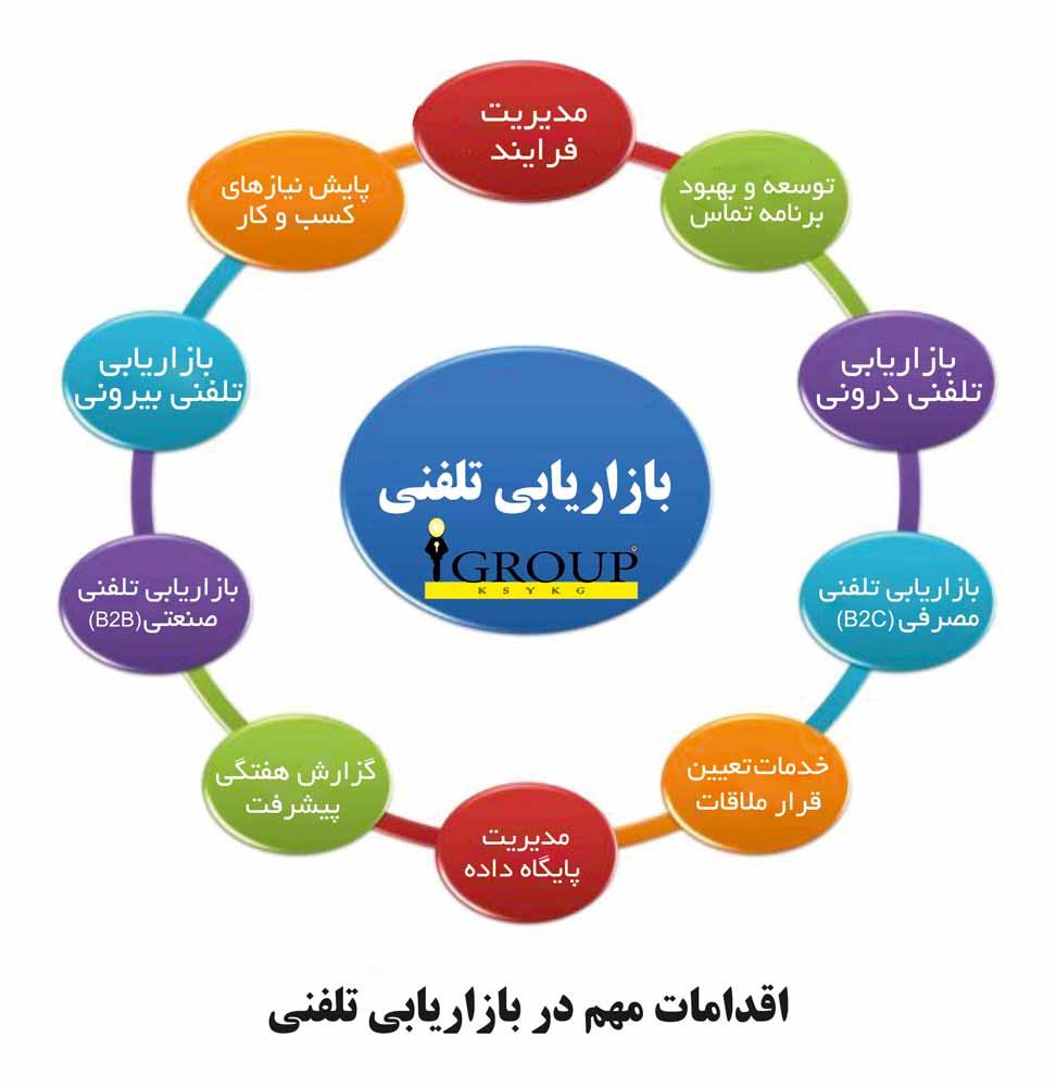 آموزش تضمینی بازاریاب تلفنی و ویزیتور حضوری